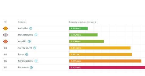 Скорость сайтов в авто- и мотосфере