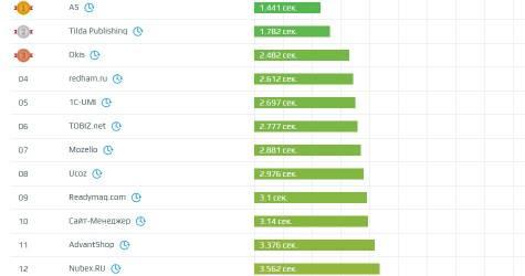 Какой конструктор сайтов загружается быстрее всего? На примере собственных сайтов