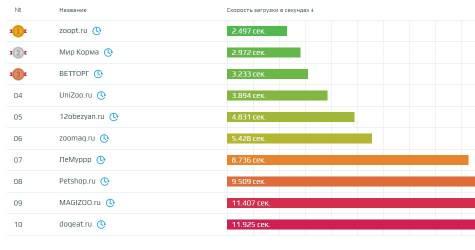 Скорость загрузки сайтов в нише «Домашние животные»