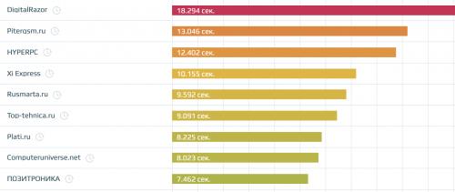 Скорость сайтов в тематике «Техника и технологии»