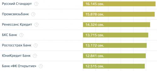 Скорость сайтов российских банков