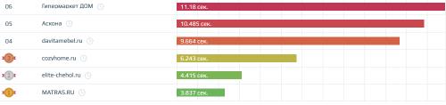 Скорость загрузки сайтов в нише «Товары для дома»