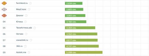Скорость загрузки сайтов в нише «Медицина»