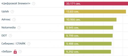 Скорость загрузки сайтов лучших веб-студий России