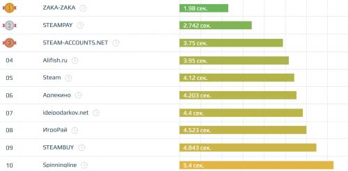 Скорость загрузки сайтов в тематике «Развлечения и отдых»